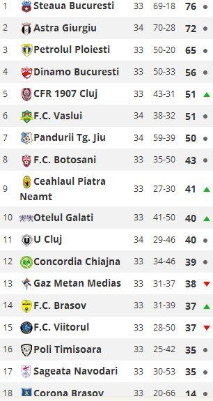 Clubul Sportiv Dinamo București  Onoare prin performanță