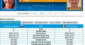 De ce a fost înfrântă categoric Simona Halep la Australian Open. Specialiştii sunt sceptici
