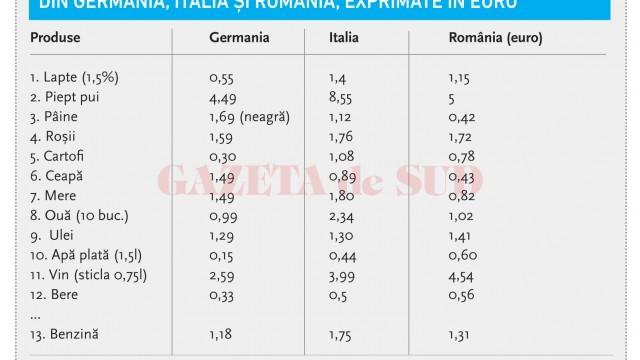 tabel-preturi-comparative-640x360